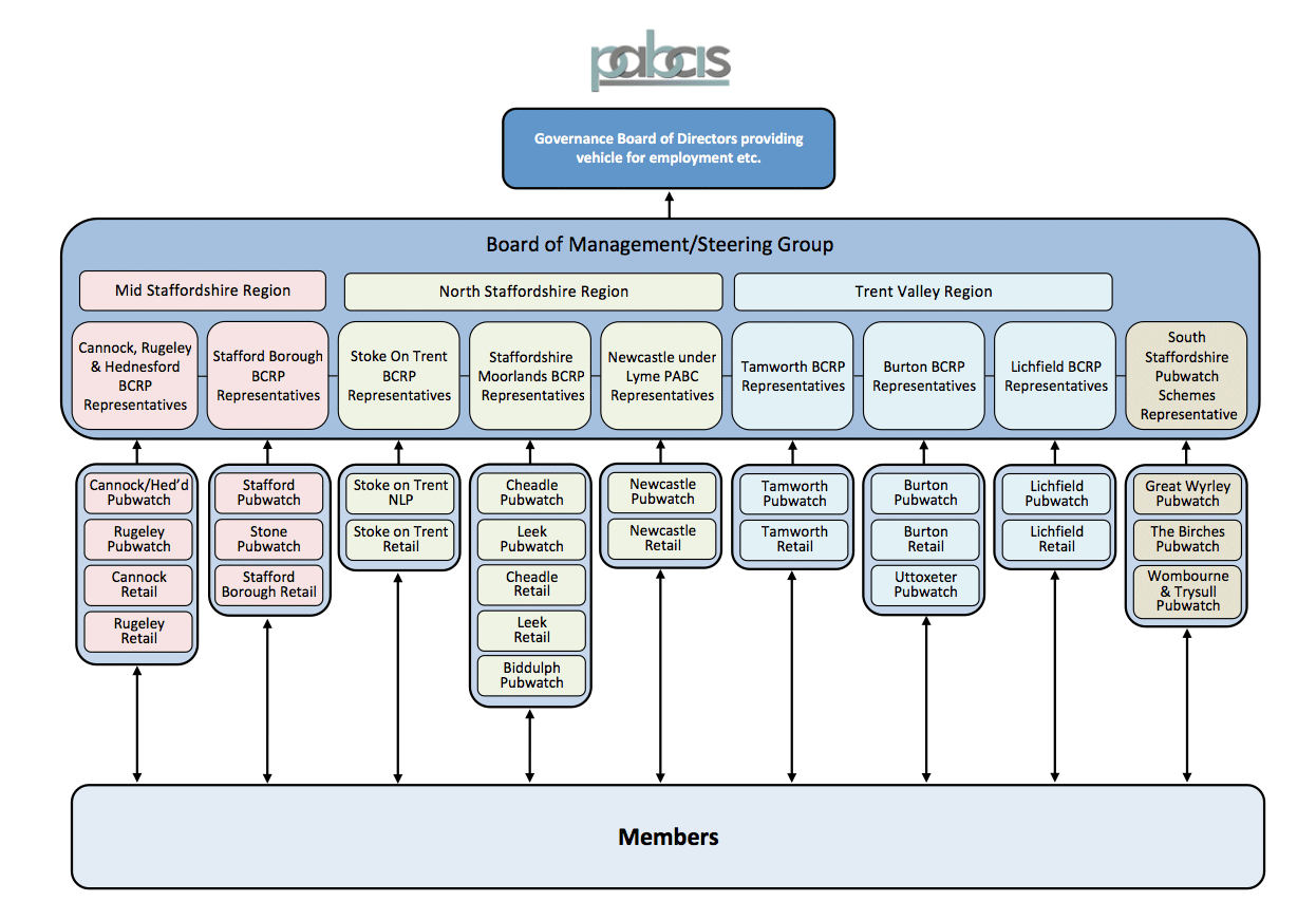 PABCIS STRUCTURE