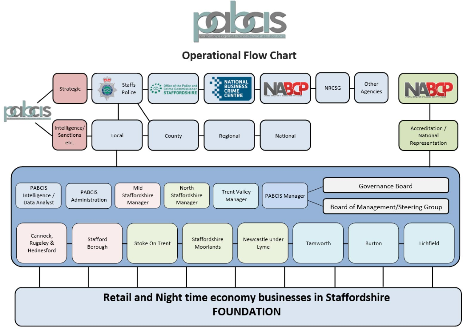 PABCIS Operational Chart